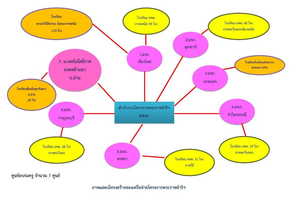 การพัฒนาครูในร.ร.พระราชดำริ_Page_2